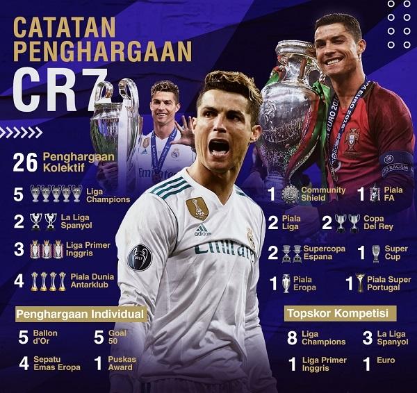 Catatan Penghargaan Cristiano Ronaldo