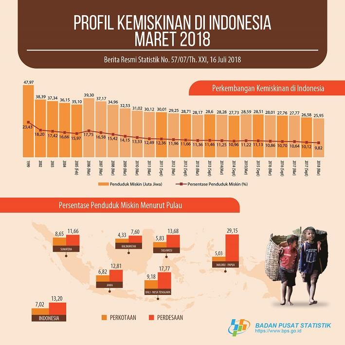 Penduduk Miskin di Indonesia Menurun di Tahun 2018