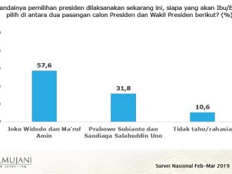 Survei SMRC: Jokowi-Ma'ruf Kembali Unggul, Makin Meninggalkan Prabowo-Sandi