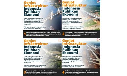 Genjot Infrastruktur, Indonesia Pulihkan Ekonomi